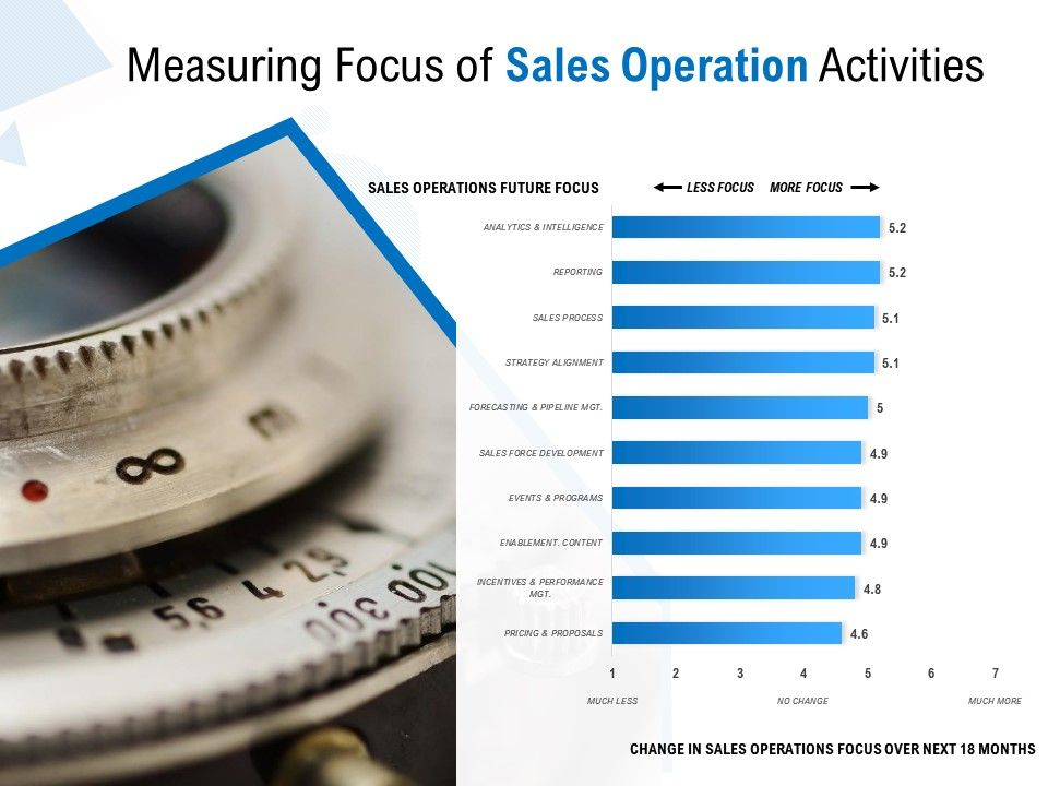 Measuring Focus Of Sales Operation Activities