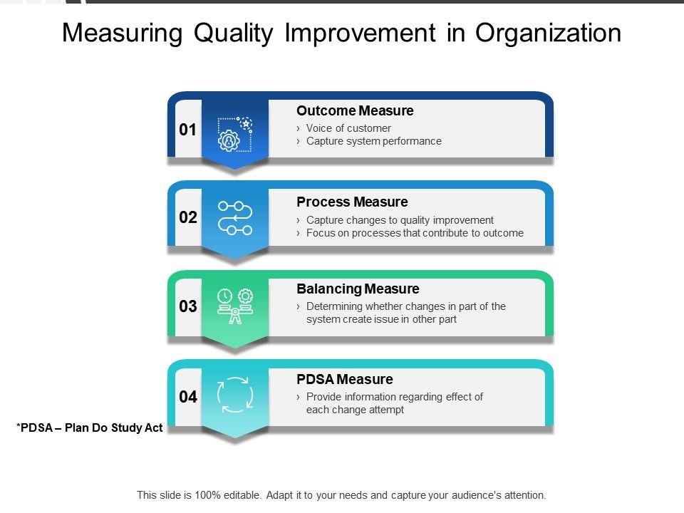 Measuring Quality Improvement In Organization