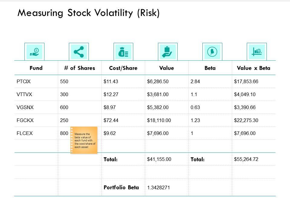 Measuring Stock Volatility Risk Portfolio Ppt Powerpoint Presentation Graphics Design