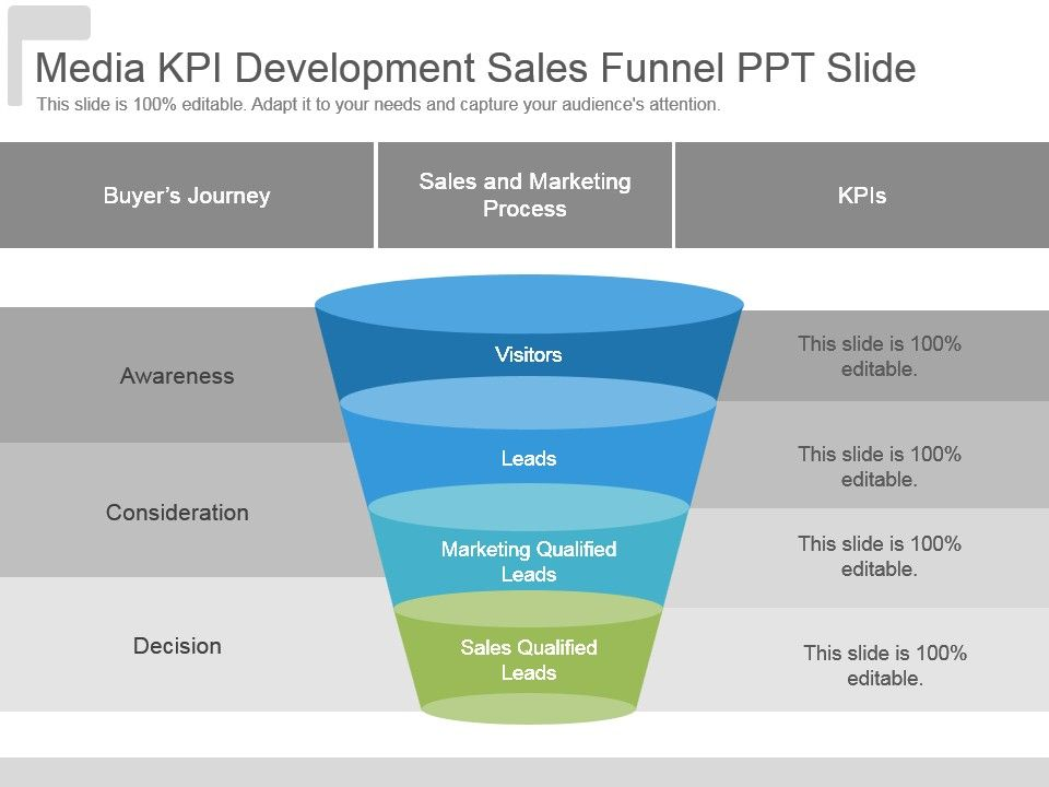 Media Kpi Development Sales Funnel Ppt Slide | PowerPoint Slide ...