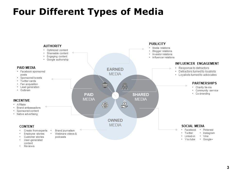 Media Mix Modelling Powerpoint Presentation Slides
