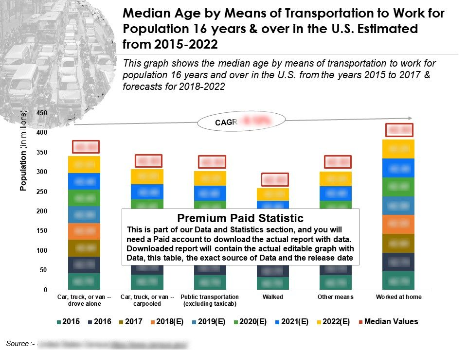 median_age_by_means_of_transportation_to_work_for_population_16_years_over_in_us_estimated_2015-2022_Slide01