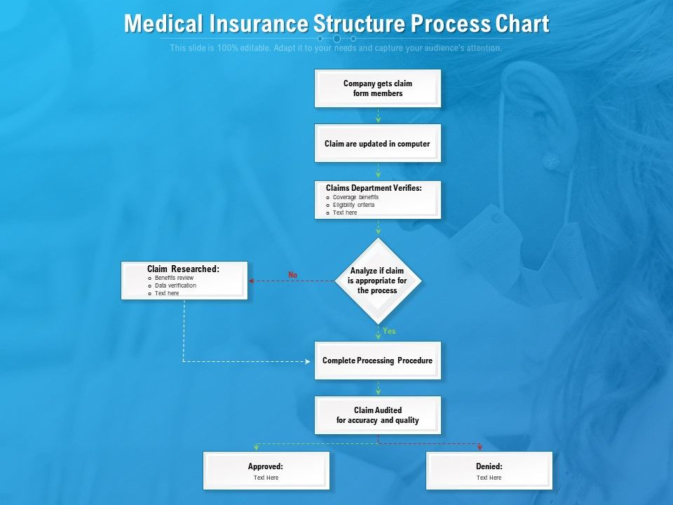 Medical Insurance Structure Process Chart