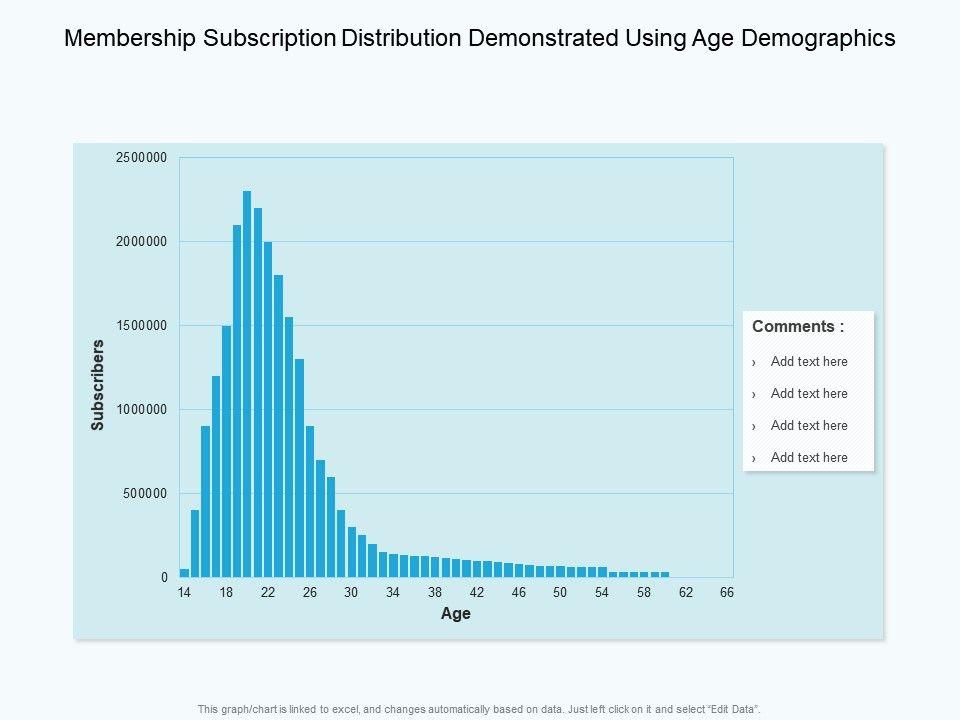 Membership Subscription Distribution Demonstrated Using Age Demographics