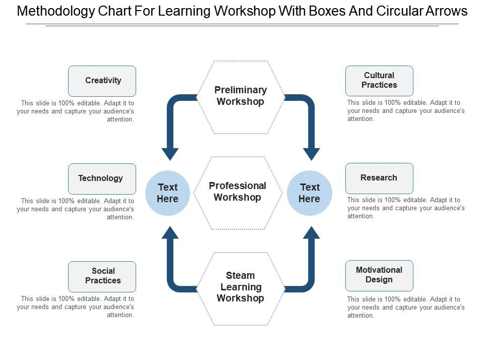 Methodology Chart For Learning Workshop With Boxes And