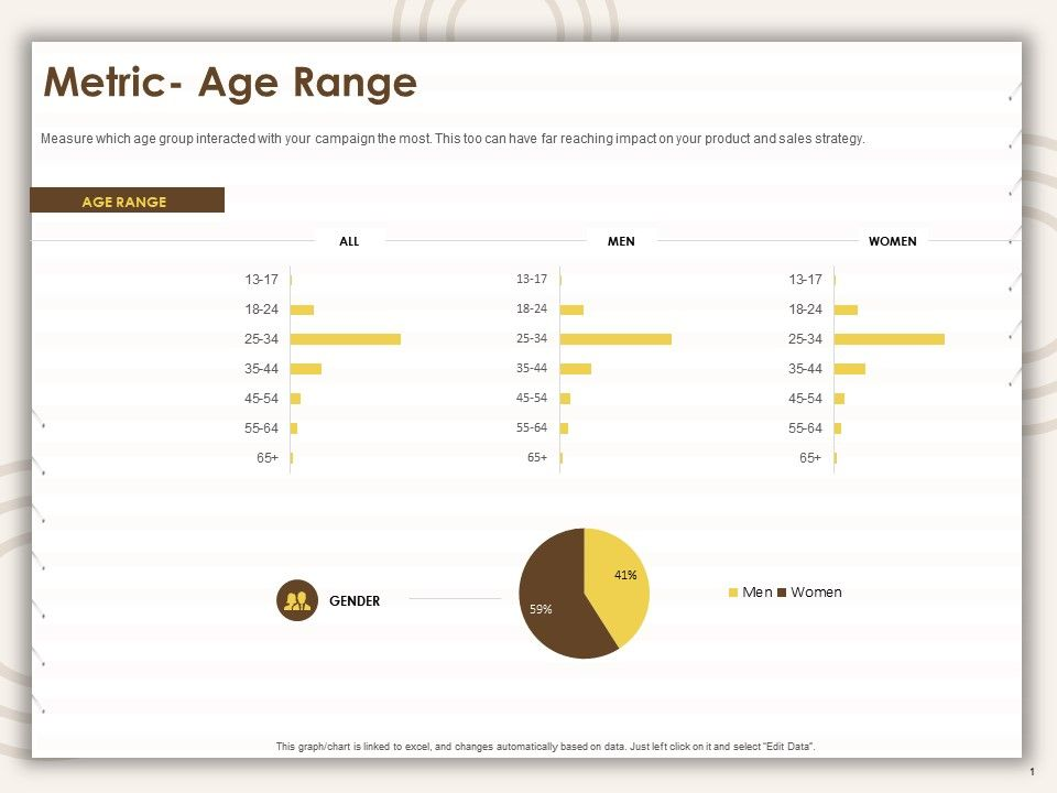 Metric Age Range Sales Strategy Ppt Powerpoint Presentation Visual Aids Files