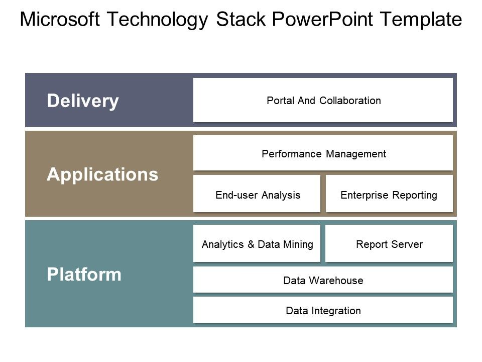 microsoft technology stack powerpoint template powerpoint