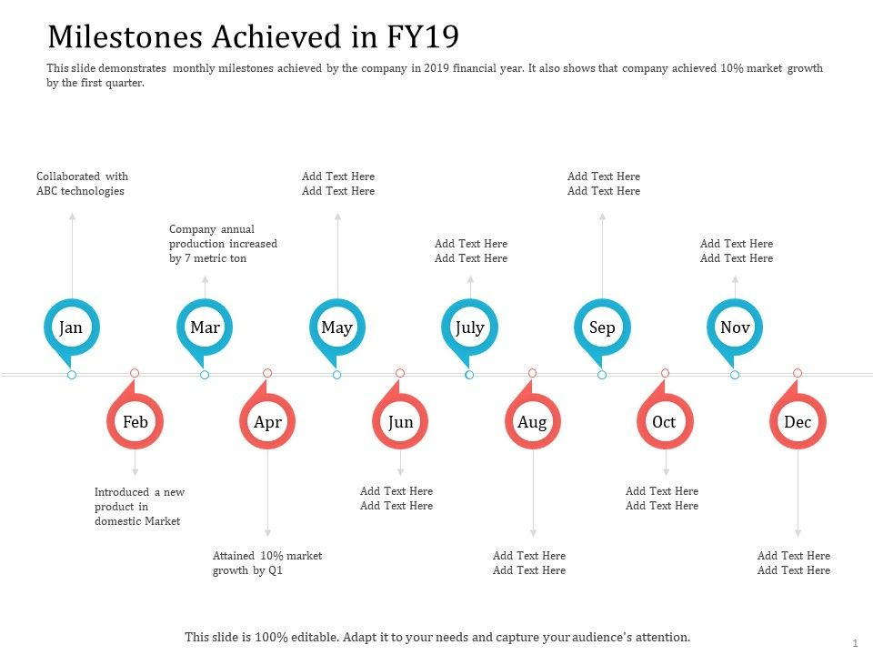 Milestones Achieved In Fy19 Ppt Powerpoint Presentation Show Graphic Images