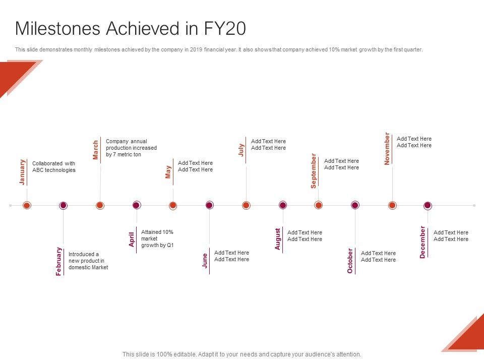Milestones Achieved In FY20 Ppt Powerpoint Presentation Pictures Layout