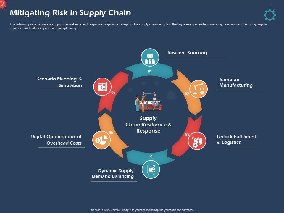 Mitigating Risk In Supply Chain Dynamic Supply Ppt Presentation Ideas