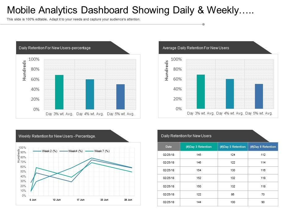 Mobile Analytics Dashboard Showing Daily And Weekly Retention