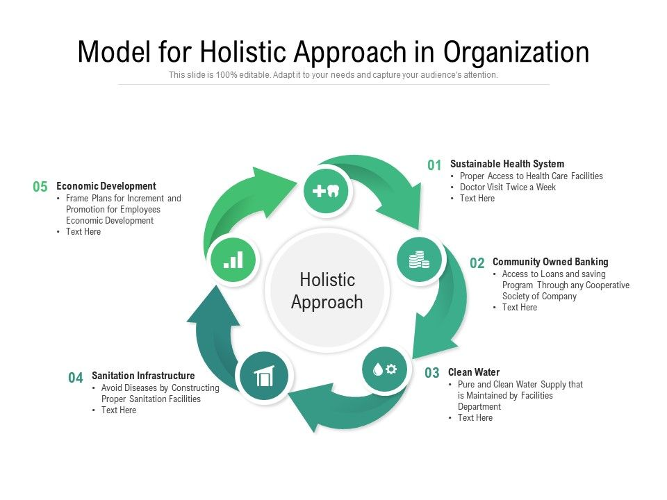 Model For Holistic Approach In Organization Powerpoint Slide Images Ppt Design Templates Presentation Visual Aids