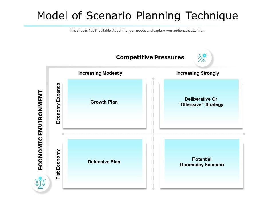 Model Of Scenario Planning Technique