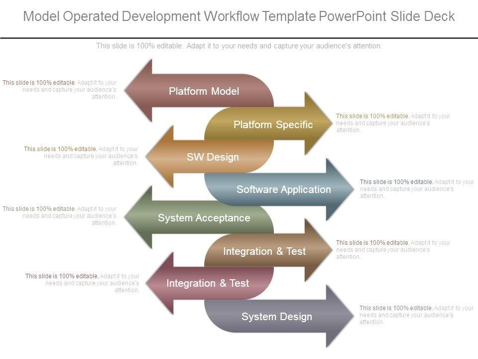 Model Operated Development Workflow Template Powerpoint Slide Deck