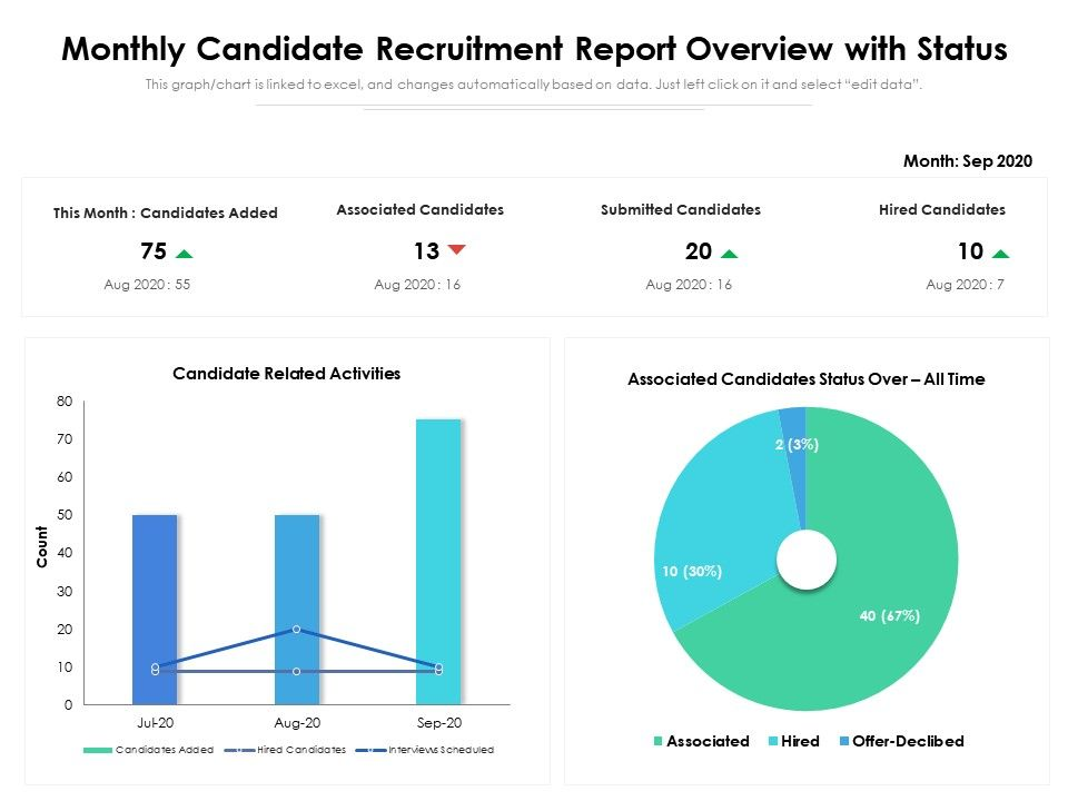 Monthly Candidate Recruitment Report Overview With Status