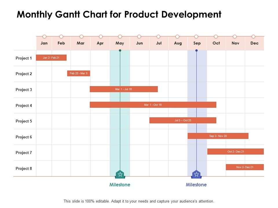 Monthly Gantt Chart For Product Development Ppt Powerpoint Presentation Aids