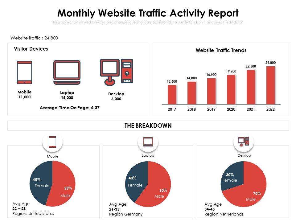 Monthly Website Traffic Activity Report