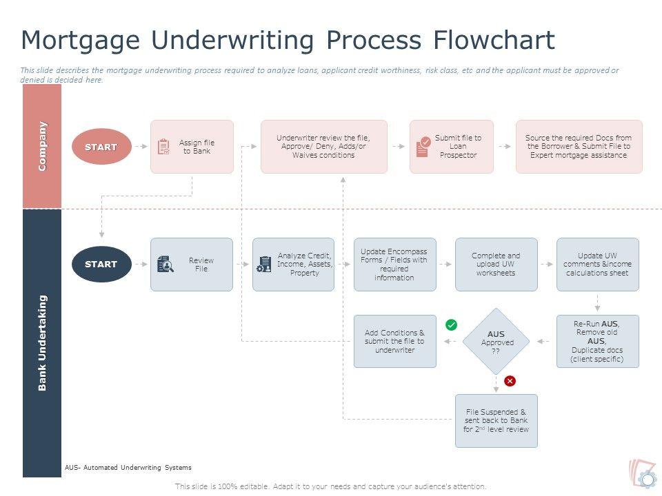 Mortgage Underwriting Process Flowchart Ppt Powerpoint Presentation Inspiration