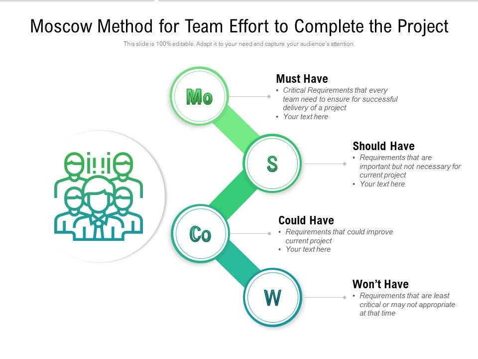 Moscow Method For Team Effort To Complete The Project