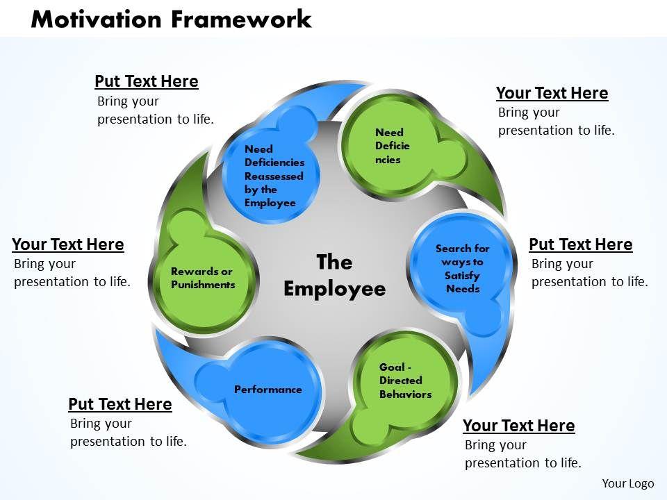 motivation framework powerpoint presentation slide template, Powerpoint templates