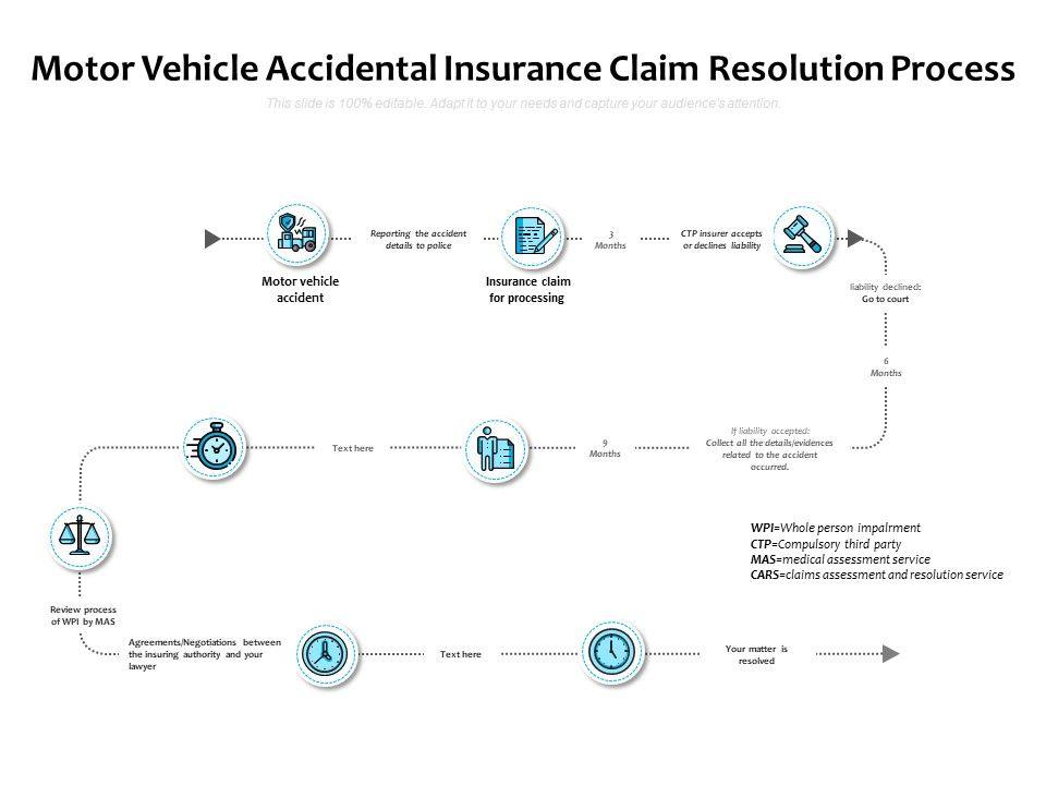 Motor Vehicle Accidental Insurance Claim Resolution ...