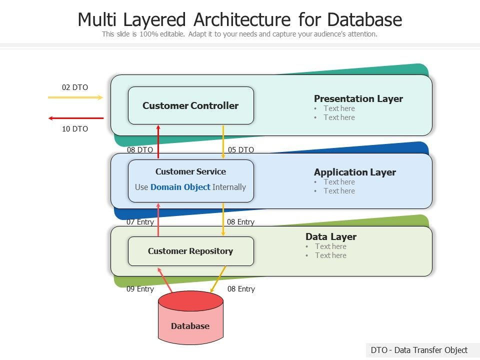 Multi Layered Architecture For Database