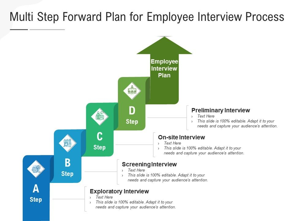 Multi Step Forward Plan For Employee Interview Process