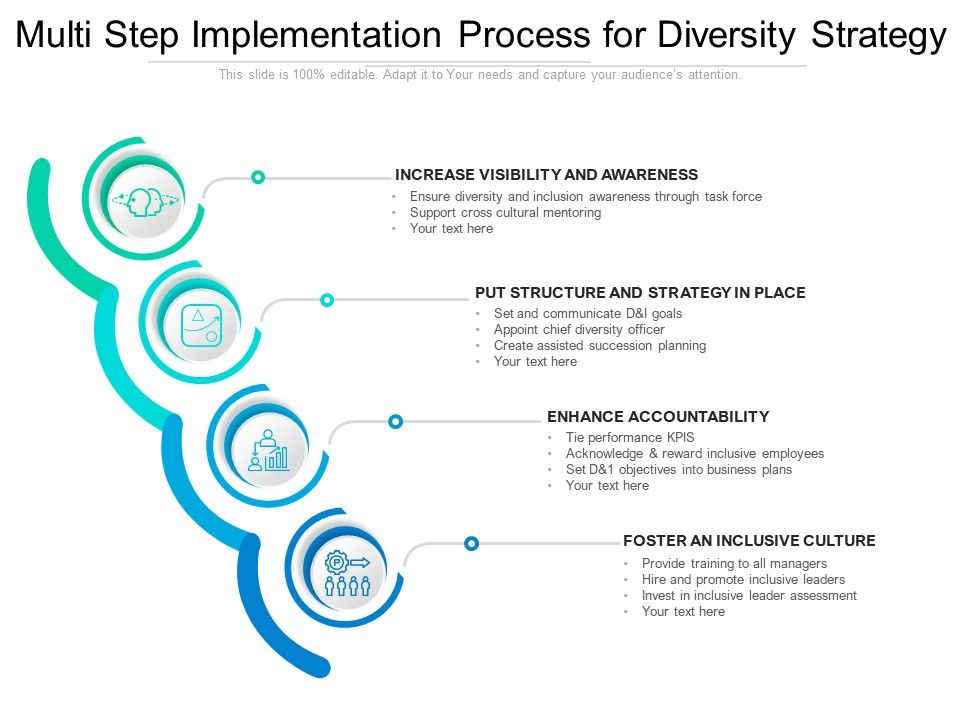 Multi Step Implementation Process For Diversity Strategy