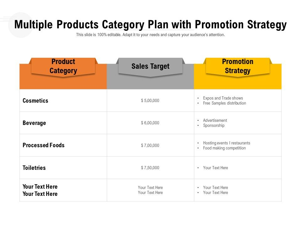 Multiple Products Category Plan With Promotion Strategy