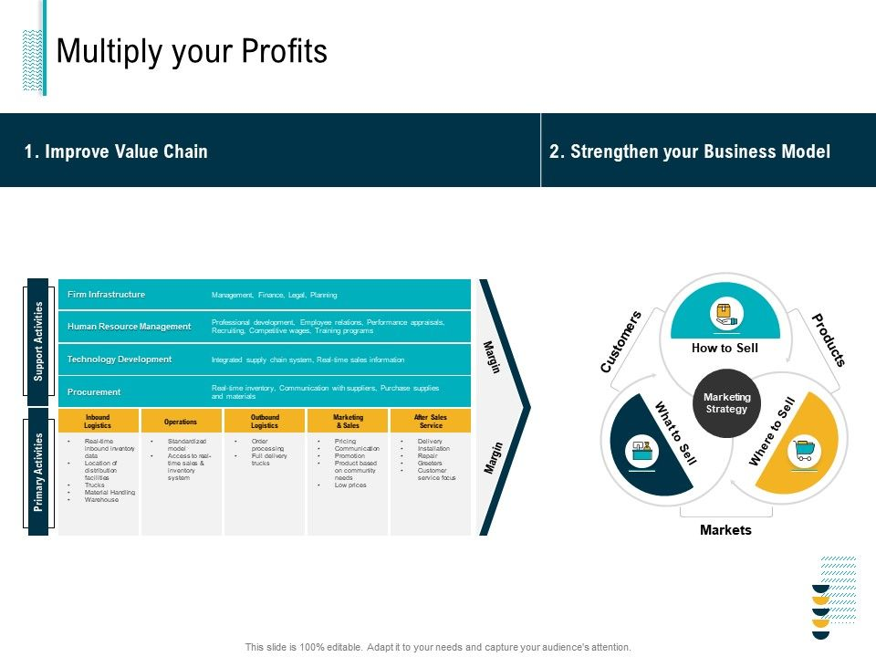 Multiply Your Profits Real Time Ppt Powerpoint Presentation Infographics Gridlines