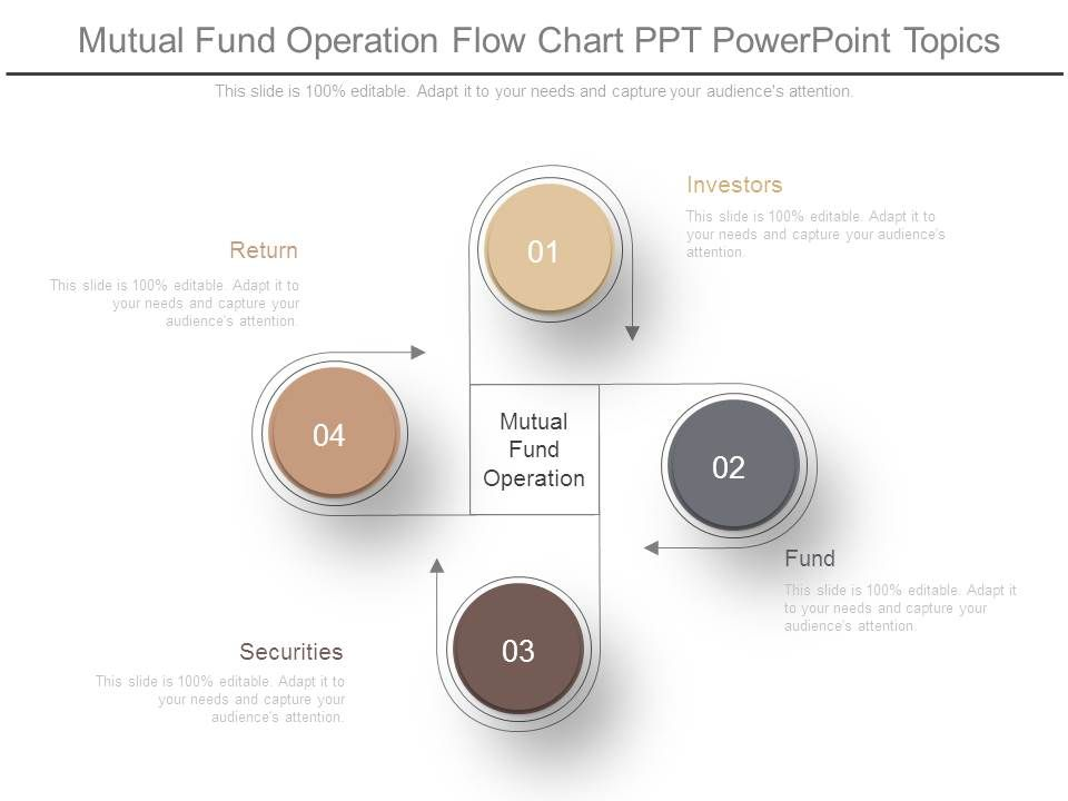 Mutual Fund Operation Flow Chart Ppt Powerpoint Topics