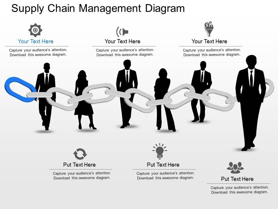 Supply chain management ppt vatozozdevelopment supply chain management ppt toneelgroepblik Image collections