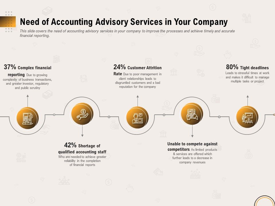 Need Of Accounting Advisory Services In Your Company Ppt Layouts