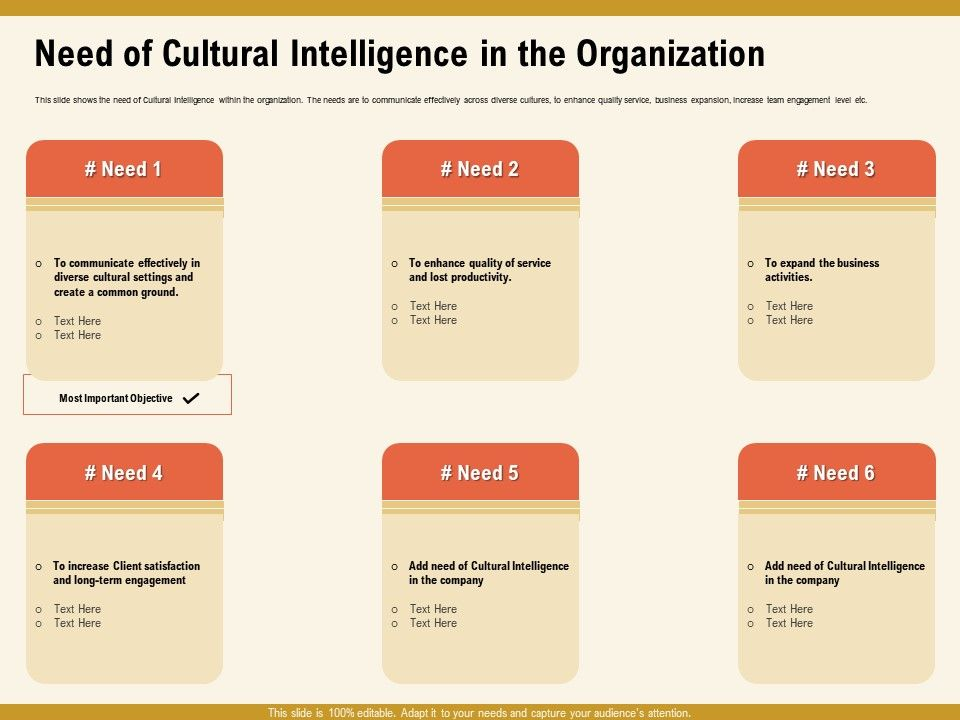 Need Of Cultural Intelligence In The Organization Enhance Ppt Powerpoint Presentation File Graphics