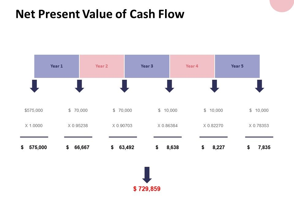 Cash Flow And Dollar Ppt Point