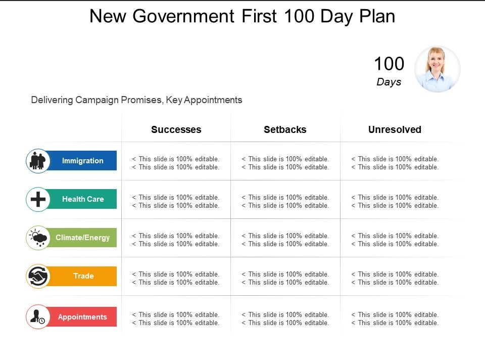 new government first 100 day plan