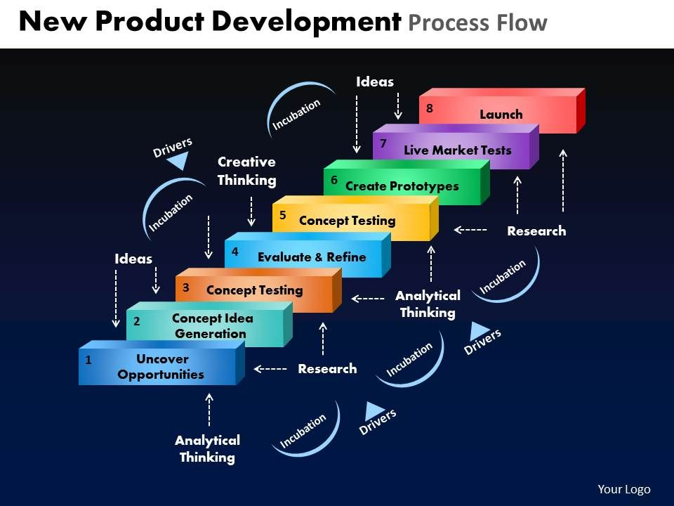new_product_development_process_flow_powerpoint_slides_and_ppt_templates_db_Slide01