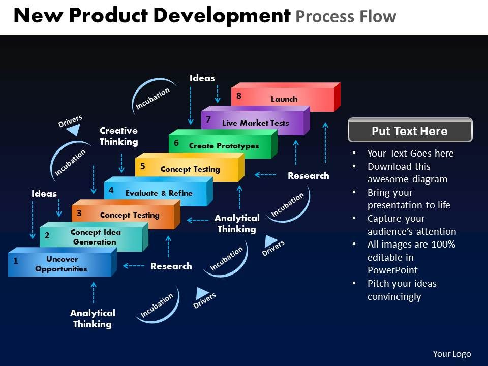 New product development process flow powerpoint slides and for New product design and development
