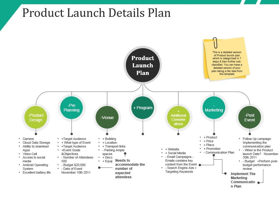 product launch planning
