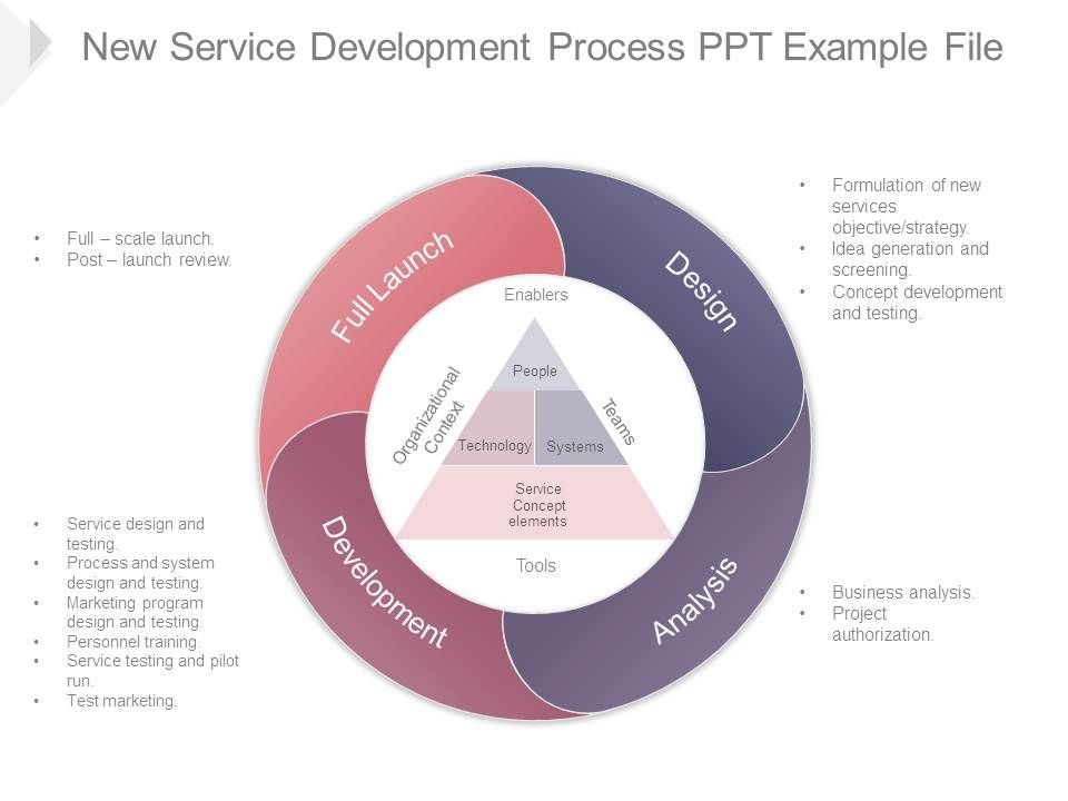 new_service_development_process_ppt_example_file_Slide01