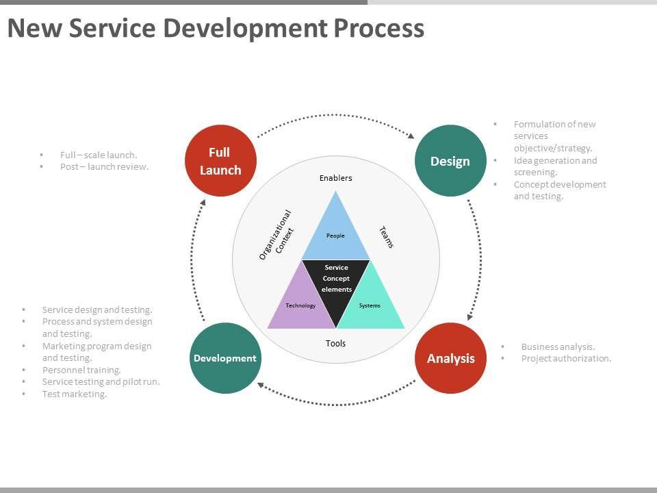 New service development process ppt slides presentation for Product design and development services