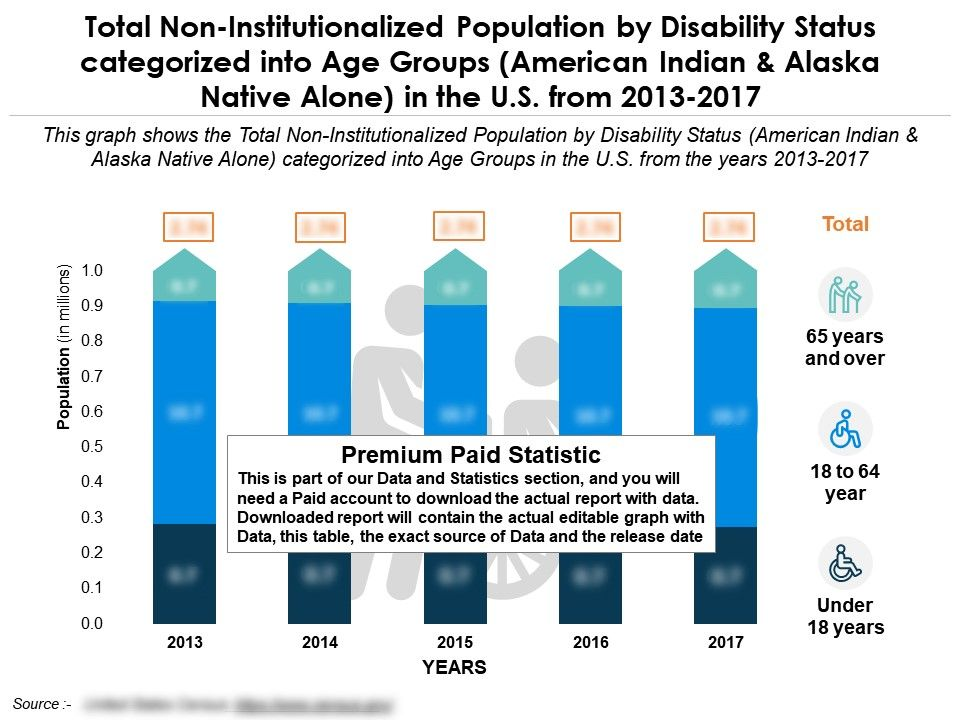 non_institutionalized_population_of_american_indian_by_disability_status_categorized_into_age_in_us_from_2013-17_Slide01