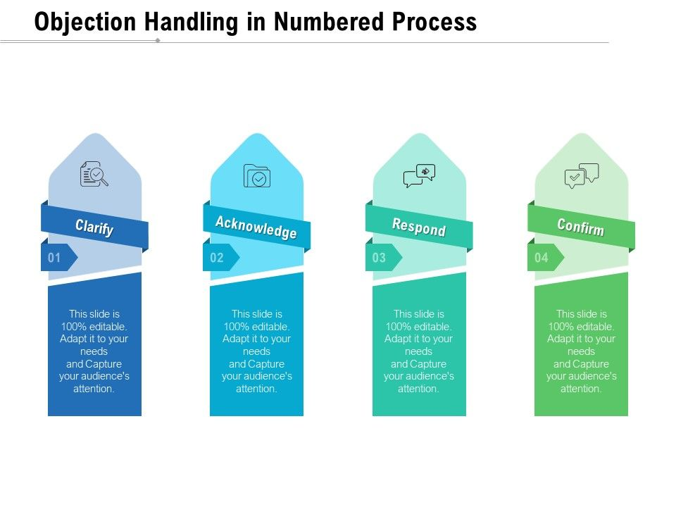 Objection Handling In Numbered Process