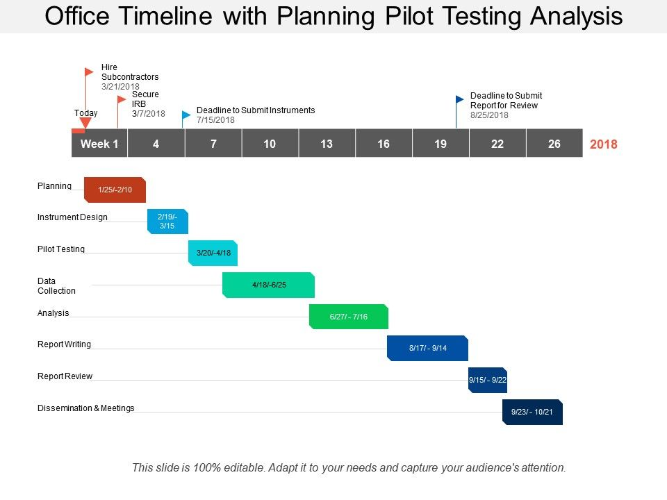 Office Timeline With Planning Pilot Testing Analysis Powerpoint Slide Template Presentation Templates Ppt Layout Presentation Deck