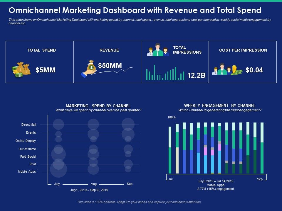 Omnichannel Marketing Dashboard With Revenue And Total Spend Impressions Powerpoint Presentation Slide