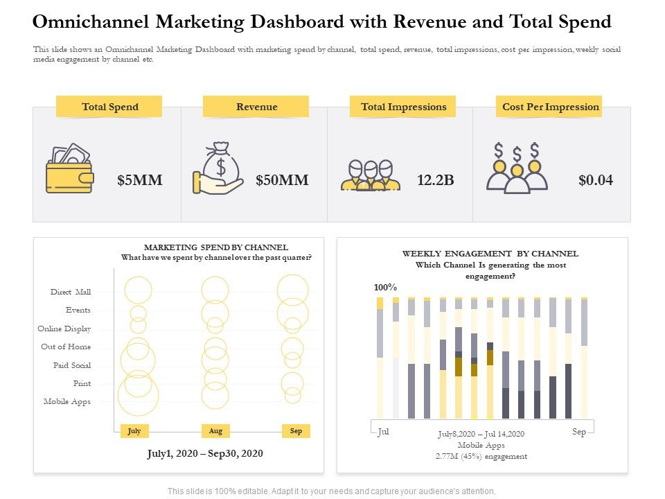 Omnichannel Marketing Dashboard With Revenue And Total Spend Ppt Pictures