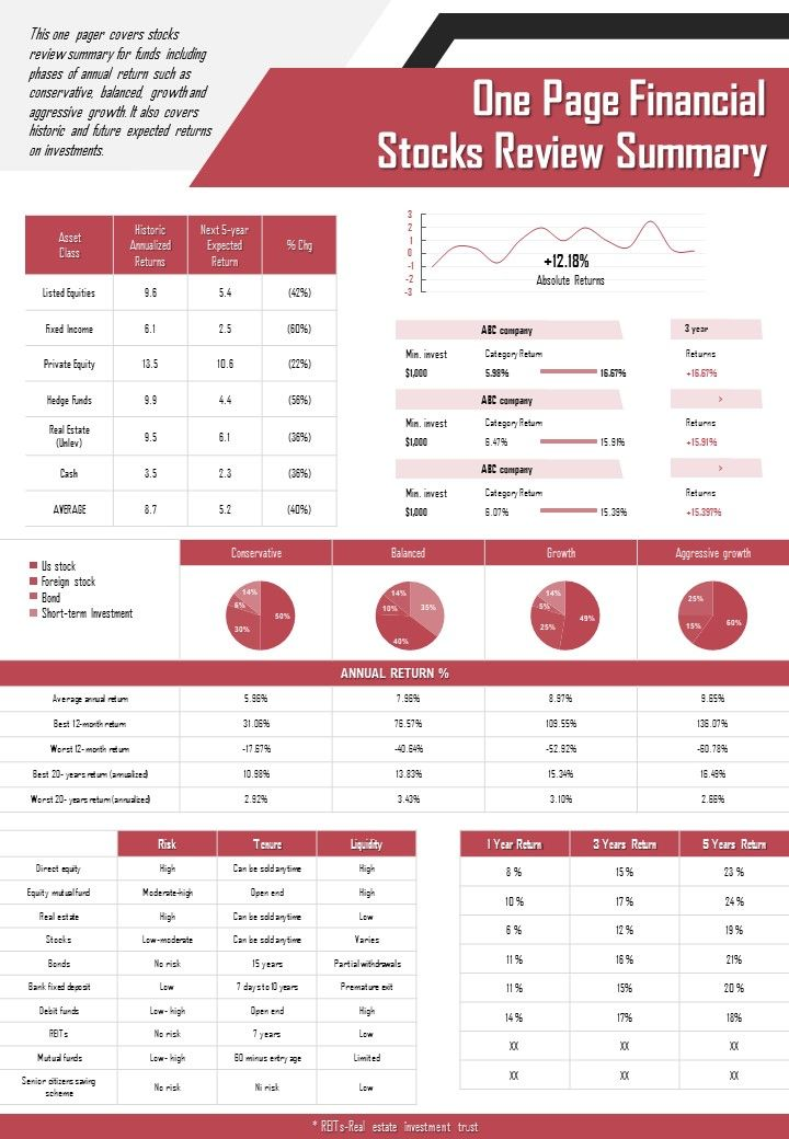 One Page Financial Stock Review Summary Presentation Report Infographic PPT PDF Document