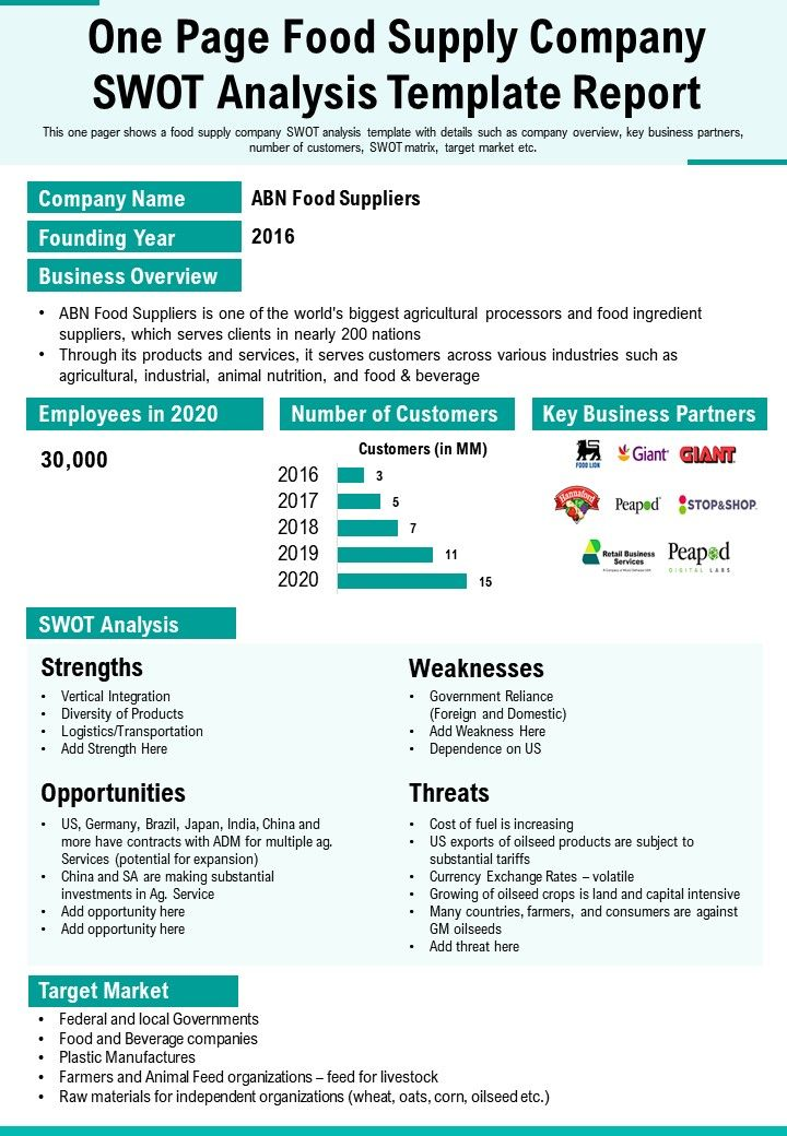 One Page Food Supply Company Swot Analysis Template Report Presentation Report Infographic PPT PDF Document