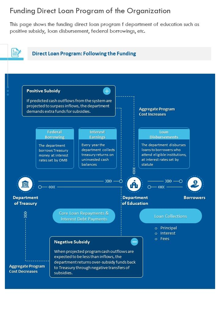 One Page Funding Direct Loan Program Of The Organization Report Infographic PPT PDF Document