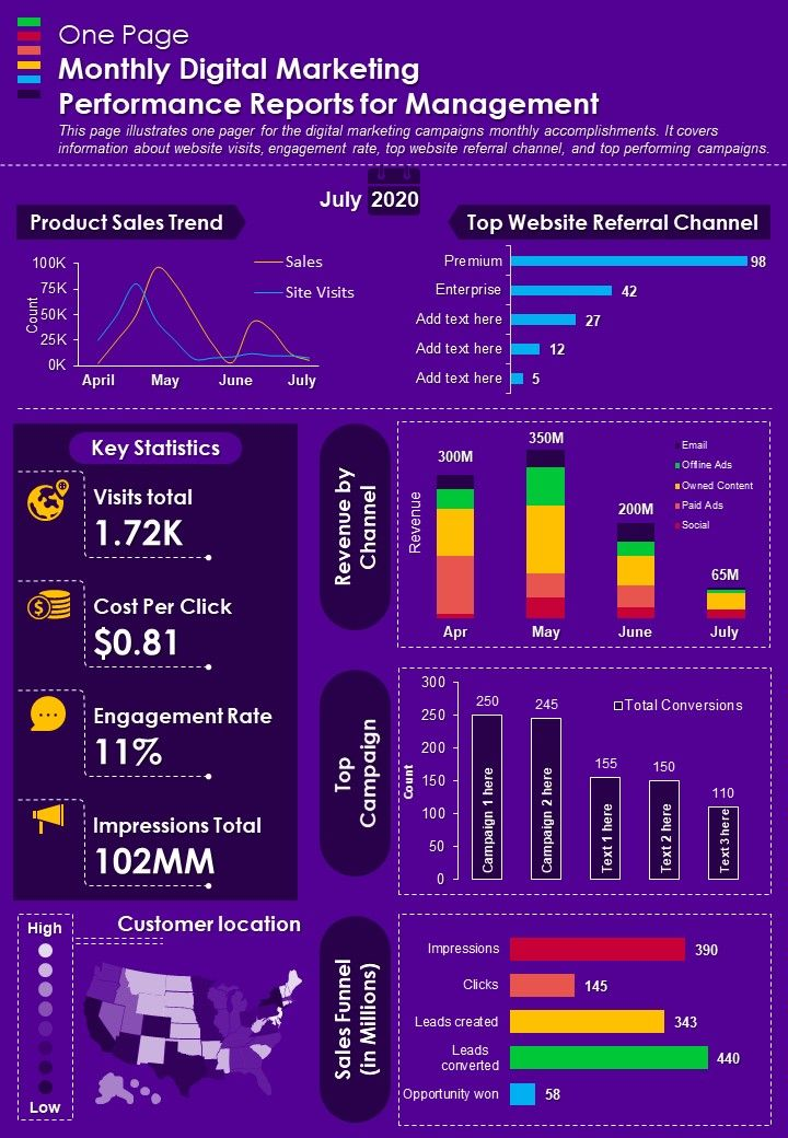 One Page Monthly Digital Marketing Performance Reports For Management Report Infographic PPT PDF Document